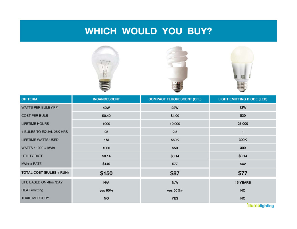 Led light bulbs price comparison Cost of light bulb